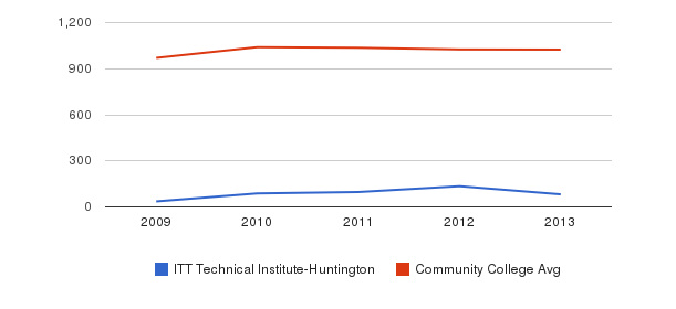 ITT Technical Institute-Huntington Part-Time Students&nbsp(2009-2013)