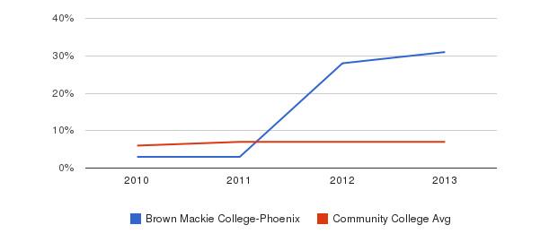 Brown Mackie College-Phoenix Hispanic&nbsp(2010-2013)