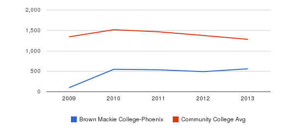 Brown Mackie College-Phoenix Total Enrollment&nbsp(2009-2013)