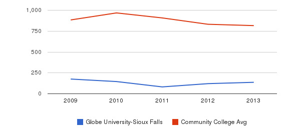 Globe University-Sioux Falls Full-Time Students&nbsp(2009-2013)