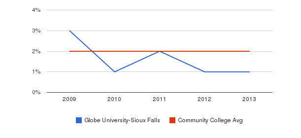 Globe University-Sioux Falls More&nbsp(2009-2013)