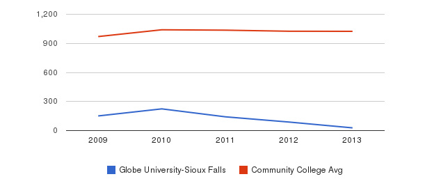 Globe University-Sioux Falls Part-Time Students&nbsp(2009-2013)