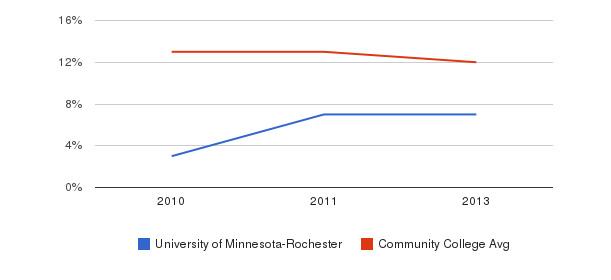 University of Minnesota-Rochester Black&nbsp(2010-2013)