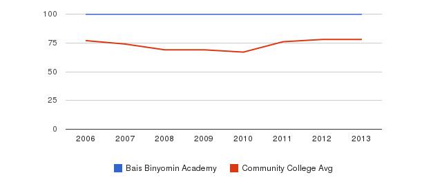 Bais Binyomin Academy Percent Admitted&nbsp(2006-2013)