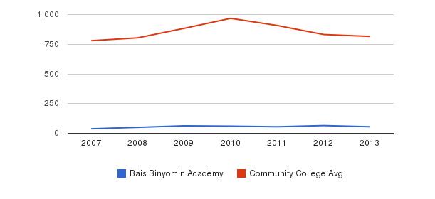 Bais Binyomin Academy Full-Time Students&nbsp(2007-2013)