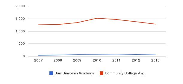 Bais Binyomin Academy Total Enrollment&nbsp(2007-2013)