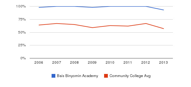 Bais Binyomin Academy White&nbsp(2006-2013)