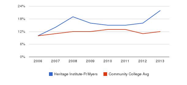 Heritage Institute-Ft Myers Black&nbsp(2006-2013)