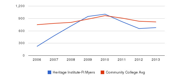 Heritage Institute-Ft Myers Full-Time Students&nbsp(2006-2013)