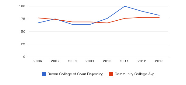 Brown College of Court Reporting Percent Admitted&nbsp(2006-2013)