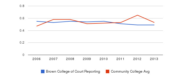 Brown College of Court Reporting Diversity Score&nbsp(2006-2013)