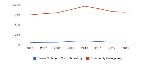 Brown College of Court Reporting Full-Time Students&nbsp(2006-2013)