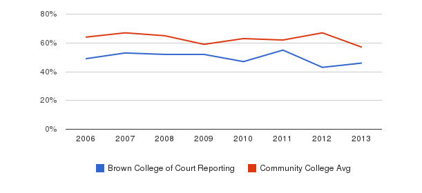 Brown College of Court Reporting White&nbsp(2006-2013)