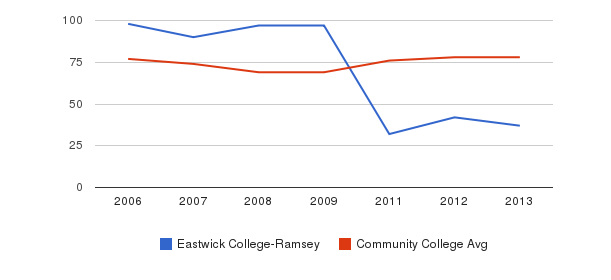 Eastwick College-Ramsey Percent Admitted&nbsp(2006-2013)