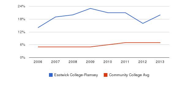 Eastwick College-Ramsey Hispanic&nbsp(2006-2013)