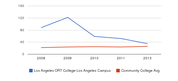 Los Angeles ORT College-Los Angeles Campus student staff&nbsp(2008-2013)