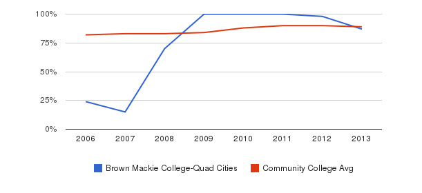 Brown Mackie College-Quad Cities % Students Receiving Some Financial Aid&nbsp(2006-2013)
