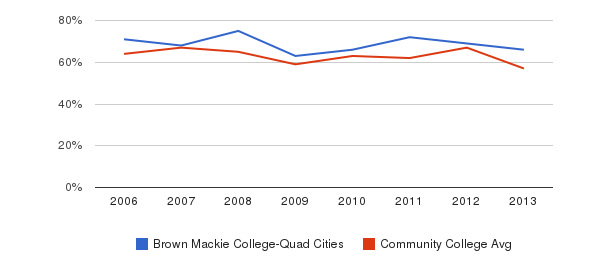 Brown Mackie College-Quad Cities White&nbsp(2006-2013)