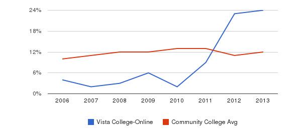 Vista College-Online Black&nbsp(2006-2013)