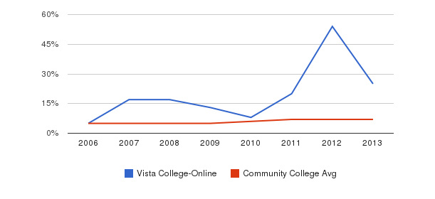 Vista College-Online Hispanic&nbsp(2006-2013)