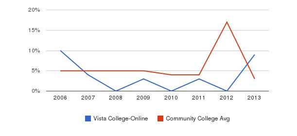 Vista College-Online Unknown&nbsp(2006-2013)