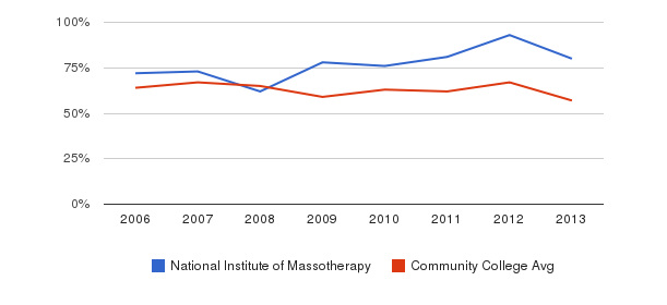 National Institute of Massotherapy White&nbsp(2006-2013)