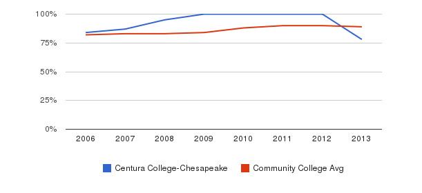 Centura College-Chesapeake % Students Receiving Some Financial Aid&nbsp(2006-2013)