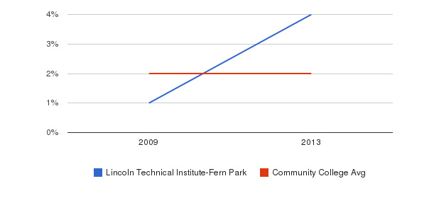 Lincoln Technical Institute-Fern Park More&nbsp(2009-2013)
