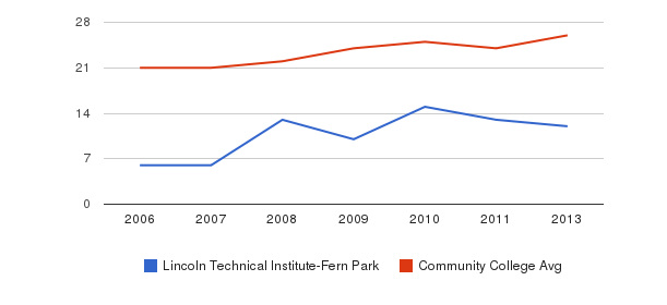 Lincoln Technical Institute-Fern Park student staff&nbsp(2006-2013)