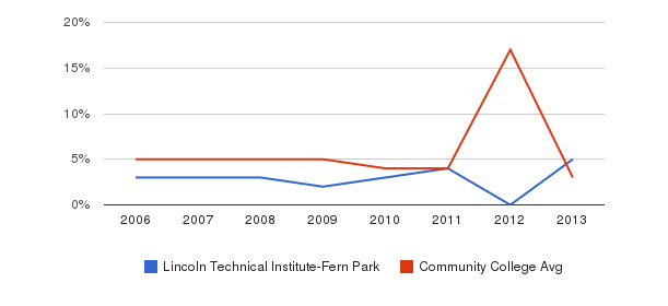 Lincoln Technical Institute-Fern Park Unknown&nbsp(2006-2013)