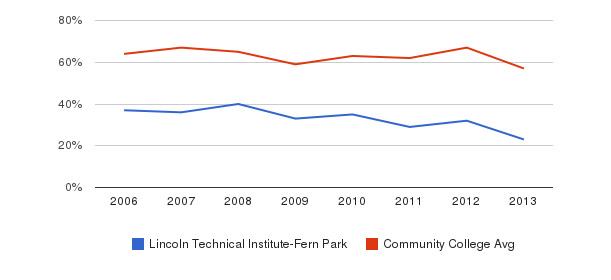 Lincoln Technical Institute-Fern Park White&nbsp(2006-2013)