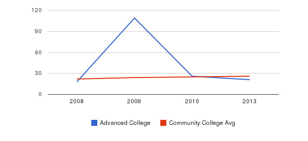 Advanced College student staff&nbsp(2008-2013)