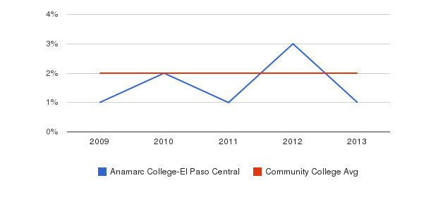 Anamarc College-El Paso Central Asian&nbsp(2009-2013)