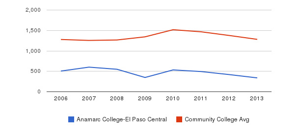 Anamarc College-El Paso Central Total Enrollment&nbsp(2006-2013)