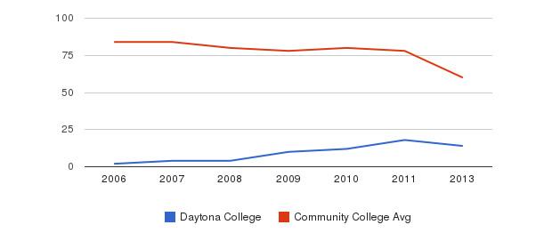 Daytona College Total Faculty&nbsp(2006-2013)