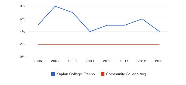 Kaplan College-Fresno Asian&nbsp(2006-2013)