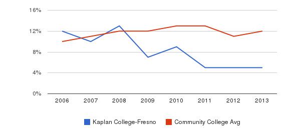 Kaplan College-Fresno Black&nbsp(2006-2013)