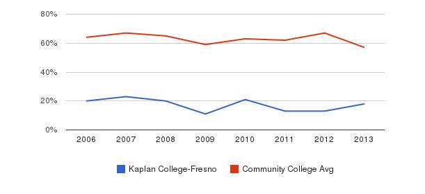 Kaplan College-Fresno White&nbsp(2006-2013)