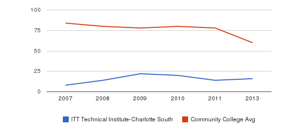 ITT Technical Institute-Charlotte South Total Faculty&nbsp(2007-2013)