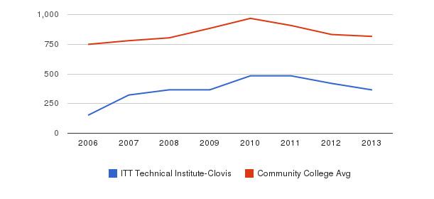 ITT Technical Institute-Clovis Full-Time Students&nbsp(2006-2013)
