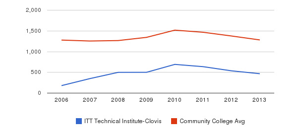 ITT Technical Institute-Clovis Total Enrollment&nbsp(2006-2013)
