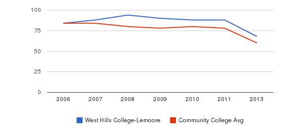 West Hills College-Lemoore Total Faculty&nbsp(2006-2013)