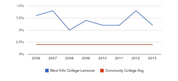 West Hills College-Lemoore Asian&nbsp(2006-2013)
