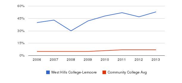 West Hills College-Lemoore Hispanic&nbsp(2006-2013)