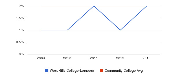 West Hills College-Lemoore More&nbsp(2009-2013)