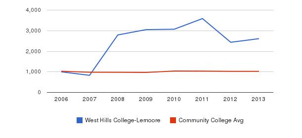 West Hills College-Lemoore Part-Time Students&nbsp(2006-2013)