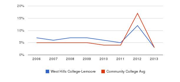 West Hills College-Lemoore Unknown&nbsp(2006-2013)