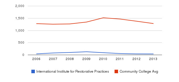 International Institute for Restorative Practices Total Enrollment&nbsp(2006-2013)