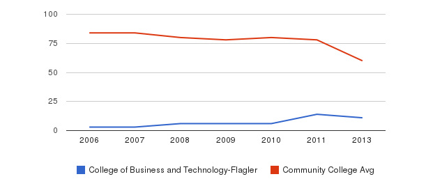 College of Business and Technology-Flagler Total Faculty&nbsp(2006-2013)