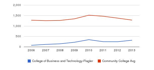 College of Business and Technology-Flagler Total Enrollment&nbsp(2006-2013)